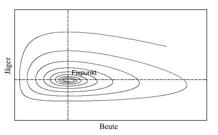 Уравнения Лотки Вольтерры