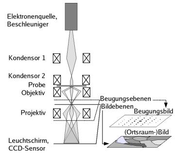 Трансмиссионный электронный микроскоп