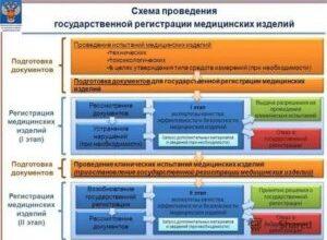 Photo of Особенности регистрации медицинских изделий
